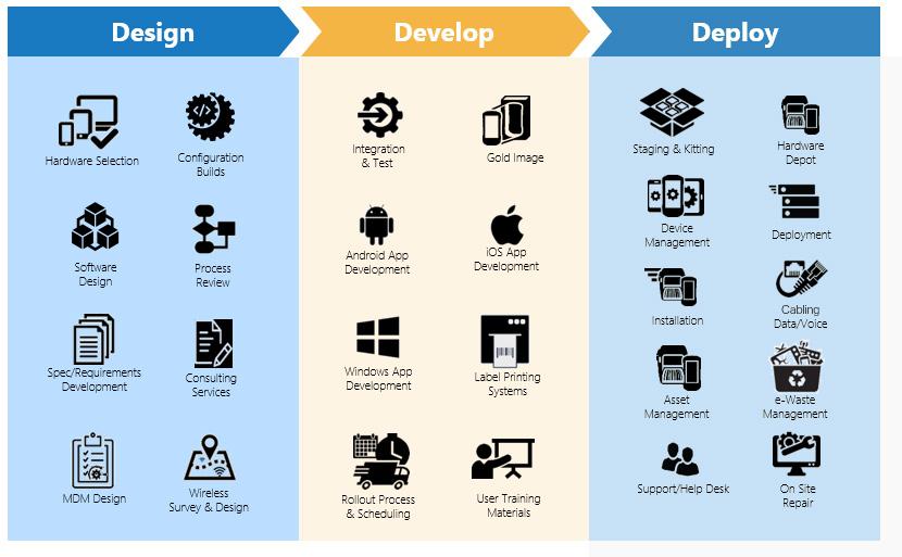 enterprise mobility consulting process logo